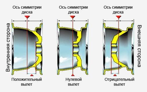 Схема вылета у колеса