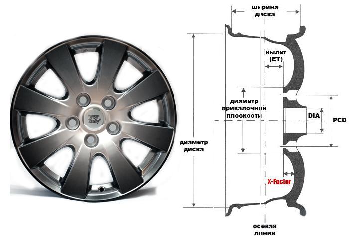 Схема с обозначениями на колесных дисках