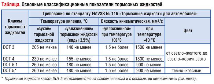 Классификация показателей тормозных жидкостей