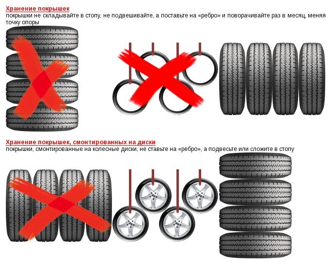 Схема с правилами хранения шин