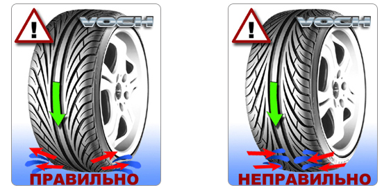 Узор протектора шин правльное и неправильное направление