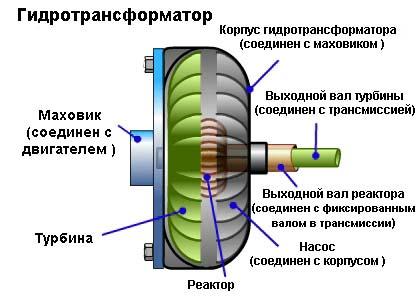 Схема гидротрансформатора АКПП