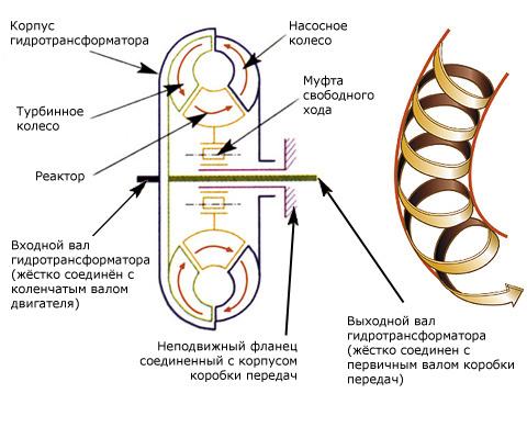 Схема работы гидротрансформатора АКПП