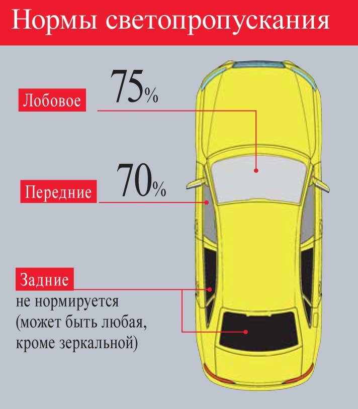Тонировка передних стекол автомобиля: нормы