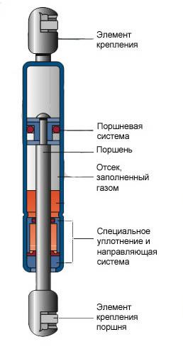 Газовый амортизатор