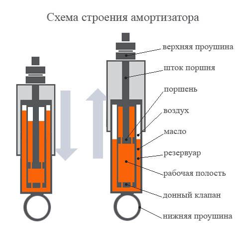 Схема амортизаторов