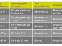 Таблица возрастных групп