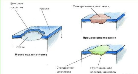 Схема, виды шпаклевки