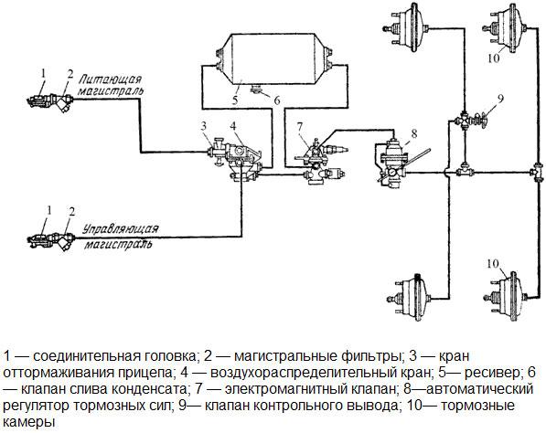 кран управления тормозами прицепа камаз: устройство, подсключение, схема